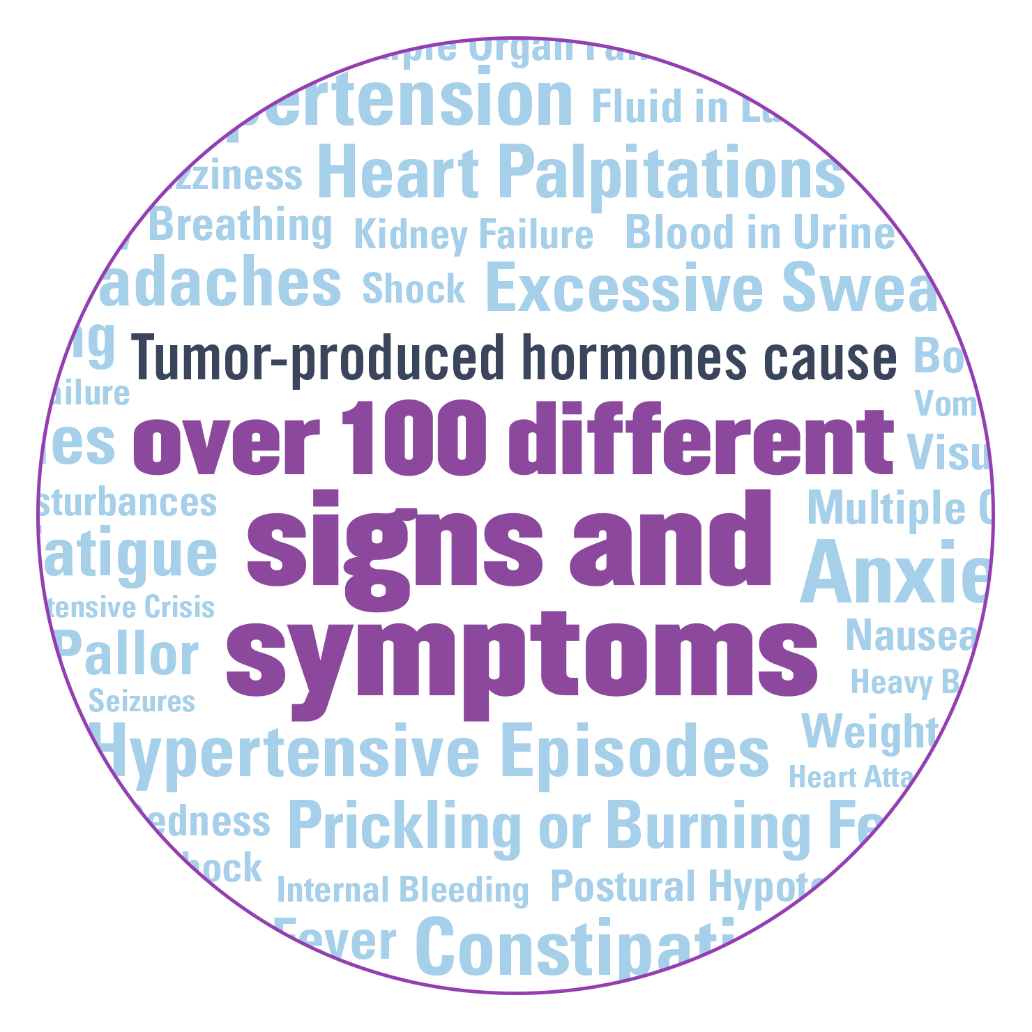Tumor-produced hormones cause over 100 different signs and symptoms.