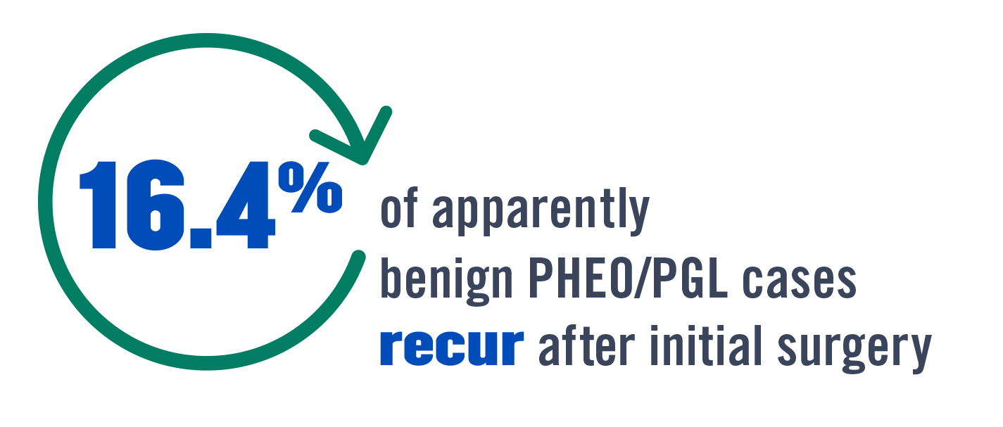 16.4% of apparently benign PHEO/PGL cases recur after initial surgery.