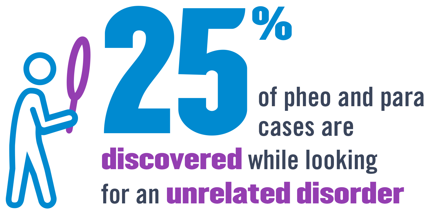25% of pheo and para cases are discovered while looking for an unrelated disorder.