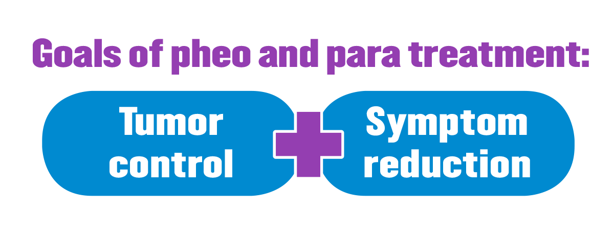 Goals of pheo and para treatment are tumor control and symptom reduction.