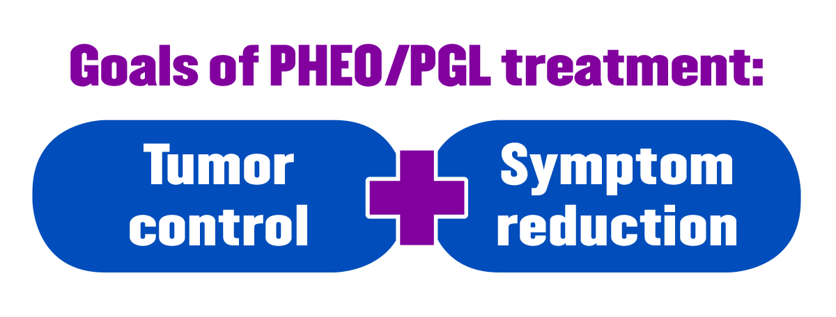 The dual goals of treating PHEO/PGL are tumor control and symptom reduction.