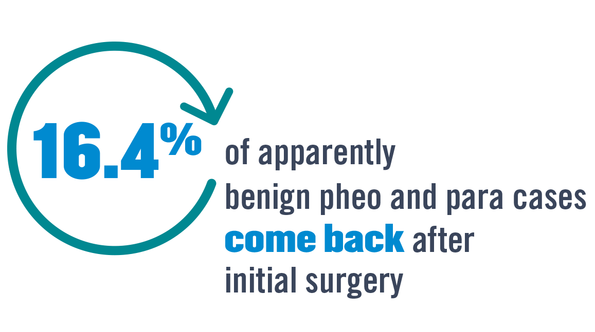 16.4% of apparently benign pheo and para cases come back after initial surgery.